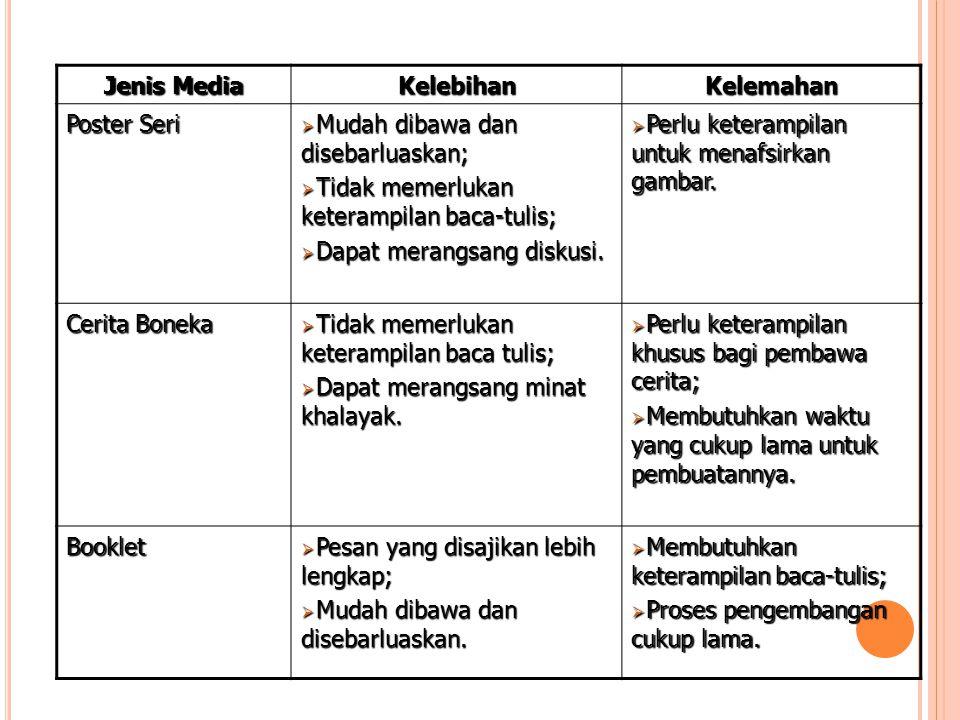 Jenis Media KelebihanKelemahan Poster Seri  Mudah dibawa dan disebarluaskan;  Tidak memerlukan keterampilan baca-tulis;  Dapat merangsang diskusi.