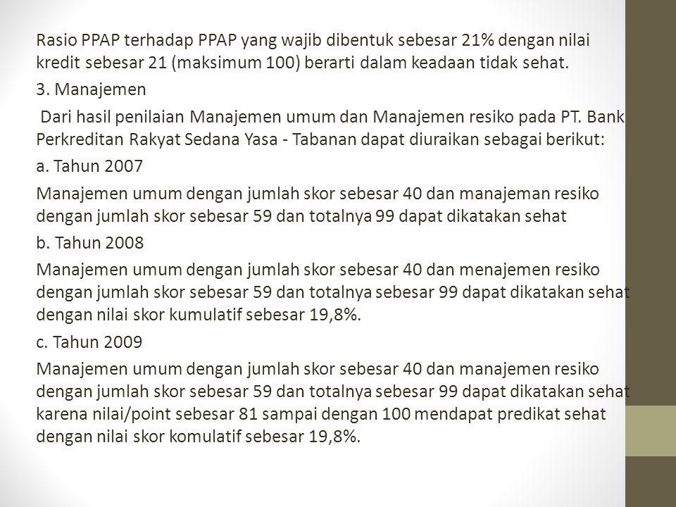 Rasio PPAP terhadap PPAP yang wajib dibentuk sebesar 21% dengan nilai kredit sebesar 21 (maksimum 100) berarti dalam keadaan tidak sehat. 3. Manajemen