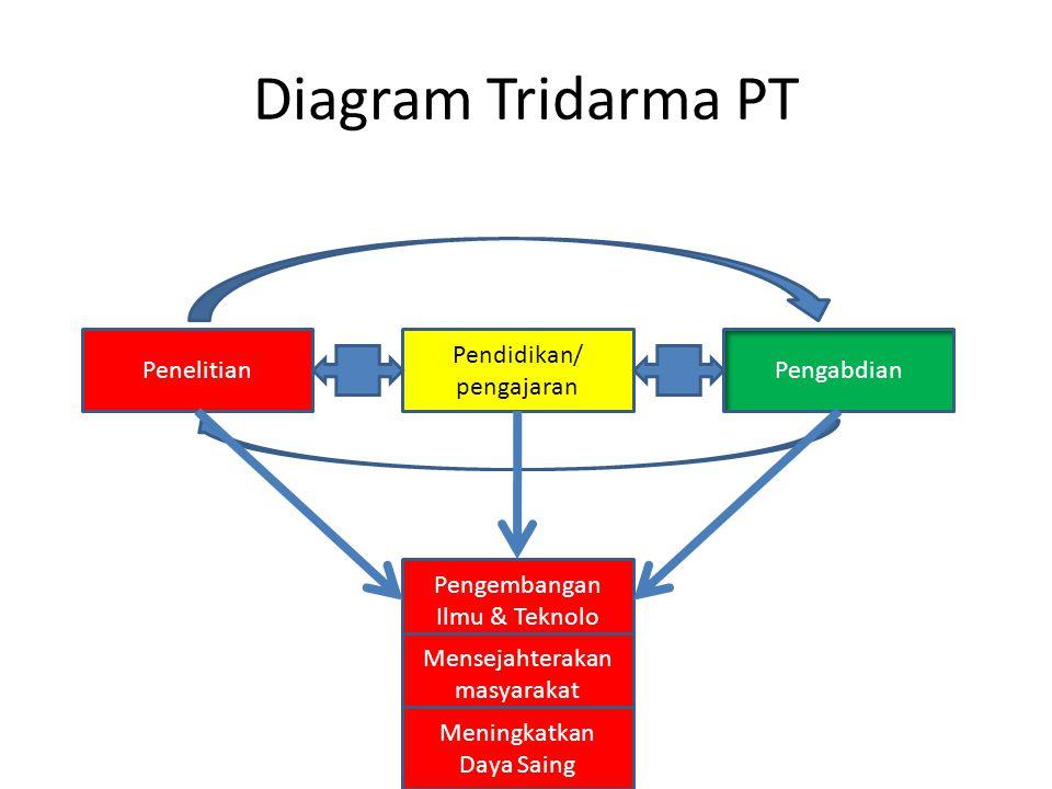 Diagram Tridarma PT PenelitianPengabdian Pendidikan/ pengajaran Pengembangan Ilmu & Teknolo Mensejahterakan masyarakat Meningkatkan Daya Saing