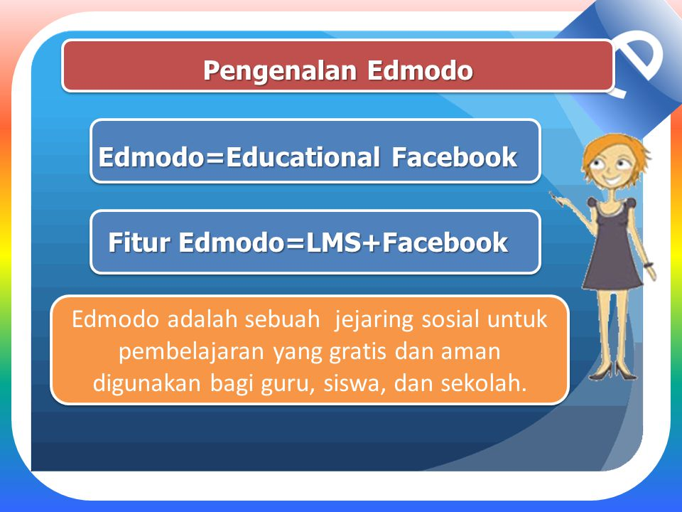 Pengenalan Edmodo Edmodo=Educational Facebook Edmodo=Educational Facebook Fitur Edmodo=LMS+Facebook Fitur Edmodo=LMS+Facebook Edmodo adalah sebuah jej