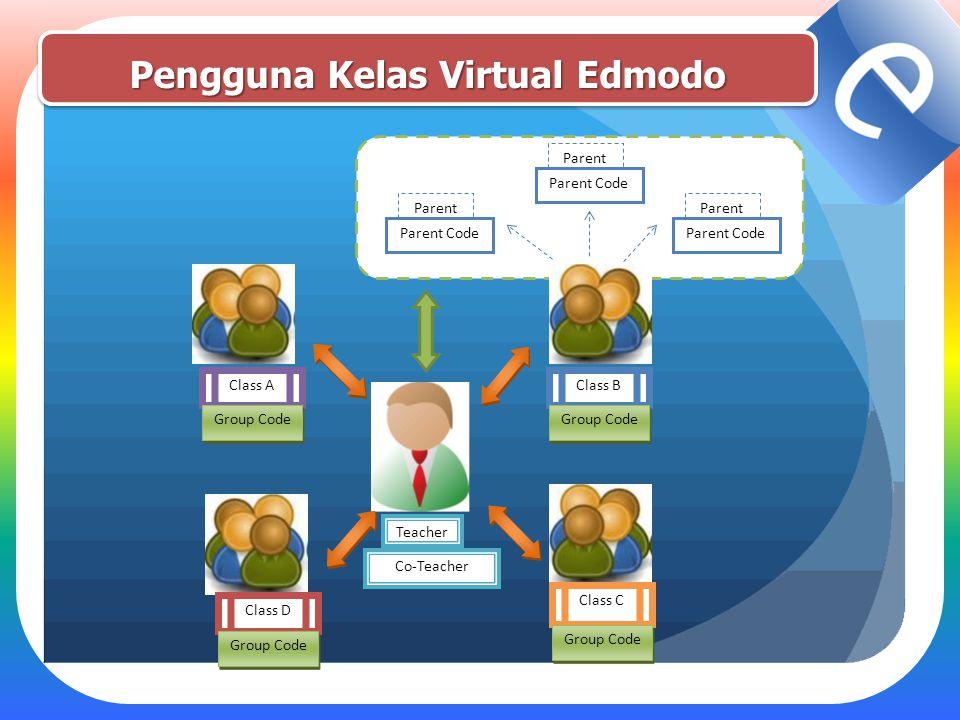 Pengguna Kelas Virtual Edmodo Class A Group Code Class B Group Code Class C Group Code Class D Group Code Parent Parent Code Parent Parent Code Parent