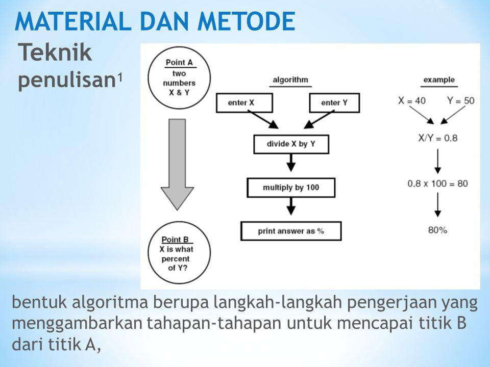MATERIAL DAN METODE Teknik penulisan 1 bentuk algoritma berupa langkah-langkah pengerjaan yang menggambarkan tahapan-tahapan untuk mencapai titik B da