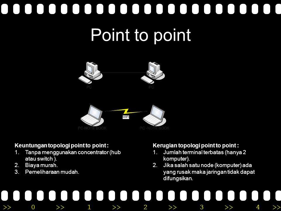 >>0 >>1 >> 2 >> 3 >> 4 >> Topologi Jaringan a.Topologi point to point. b.Topologi Bus. c.Topologi Star. d.Topologi Tree. e.Topologi Ring f. Topologi M