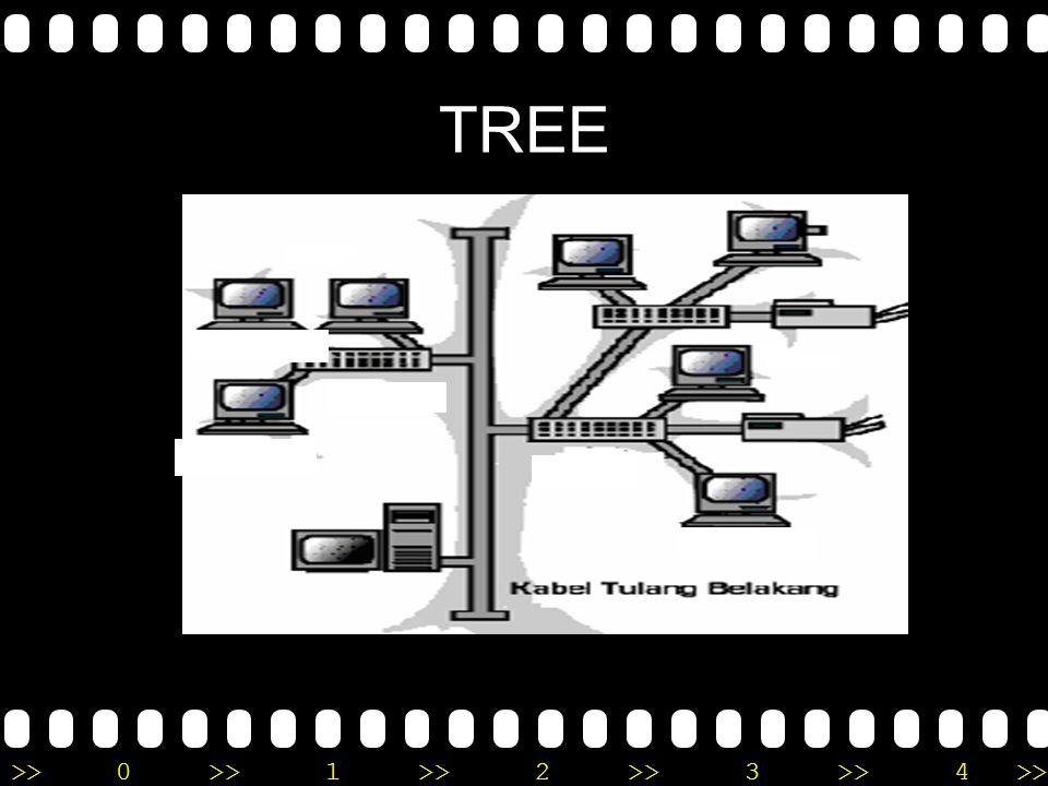 >>0 >>1 >> 2 >> 3 >> 4 >> STAR Keuntungan topologi star : 1.Dapat digunakan untuk sistem jaringan workgroup (peer to peer) atau client – server. 2.Tra