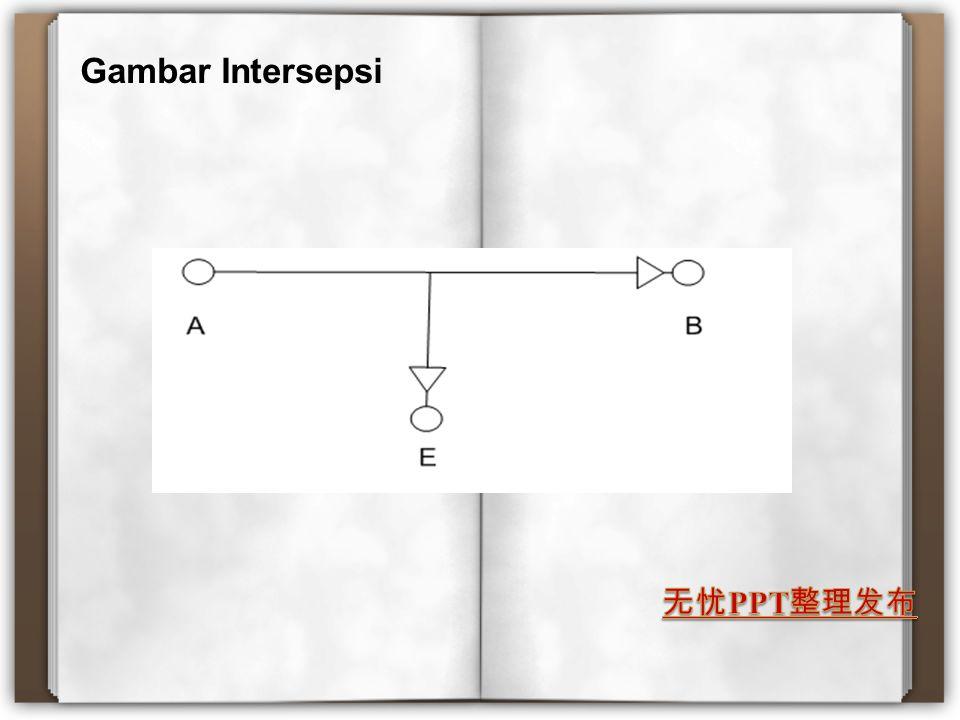 Gambar Intersepsi
