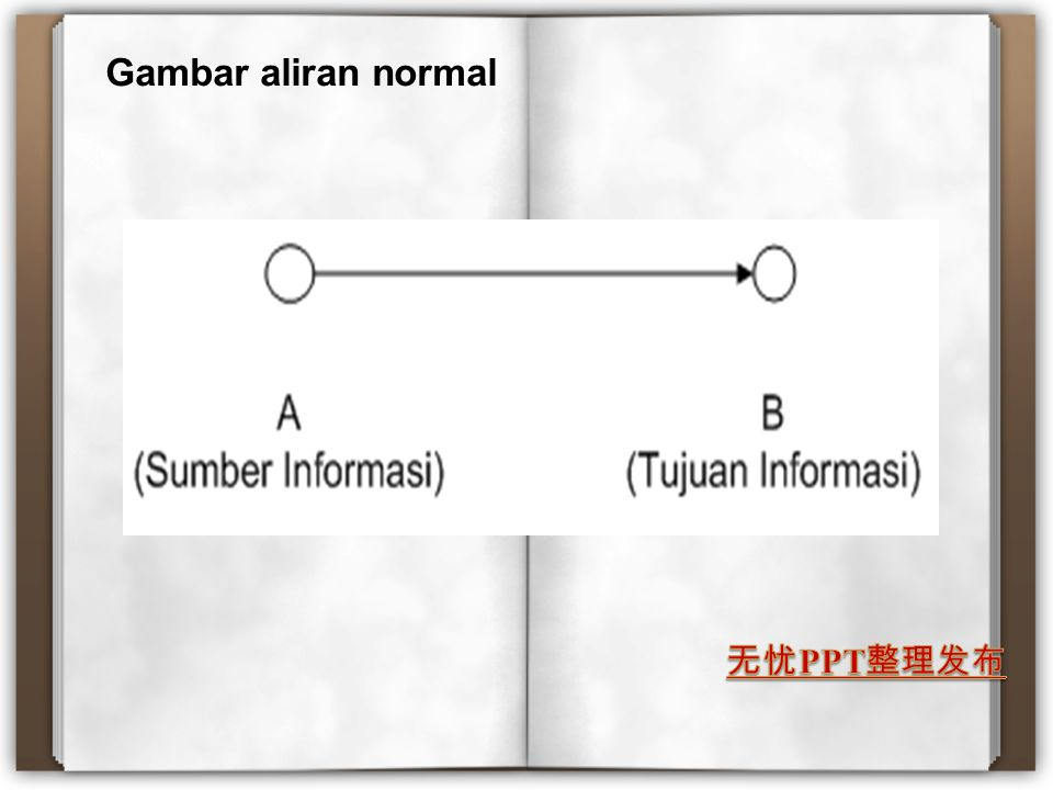 Gambar aliran normal