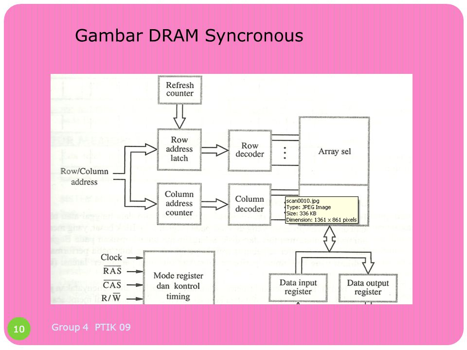 Gambar DRAM Syncronous 10 Group 4 PTIK 09