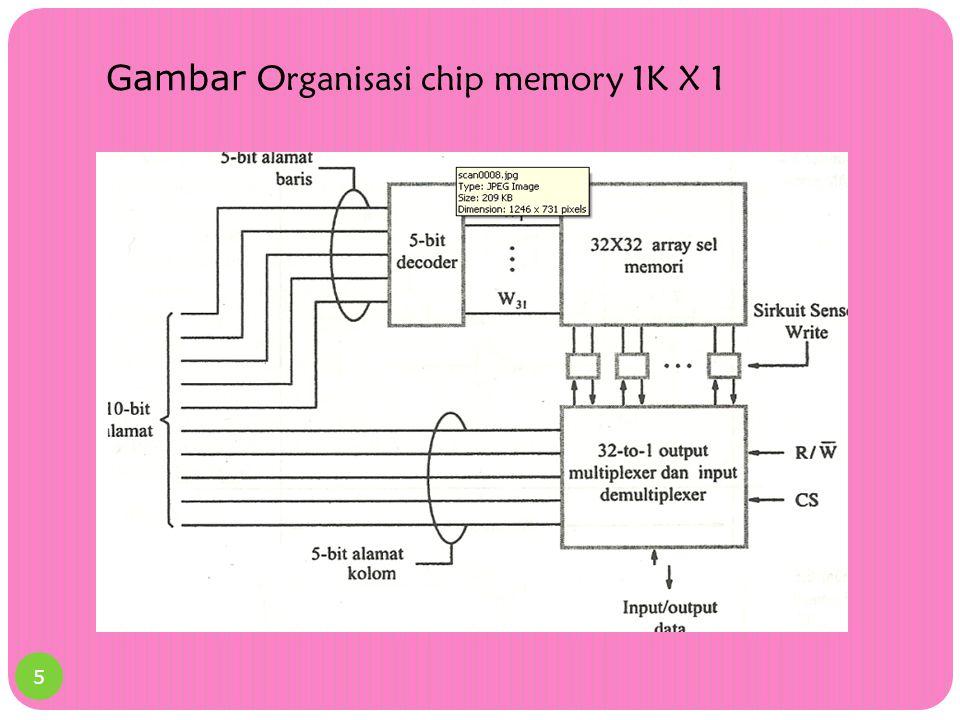 Gambar Organisasi chip memory 1K X 1 5
