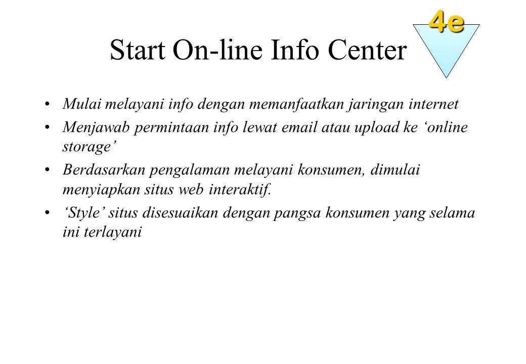 Start On-line Info Center Mulai melayani info dengan memanfaatkan jaringan internet Menjawab permintaan info lewat email atau upload ke 'online storage' Berdasarkan pengalaman melayani konsumen, dimulai menyiapkan situs web interaktif.