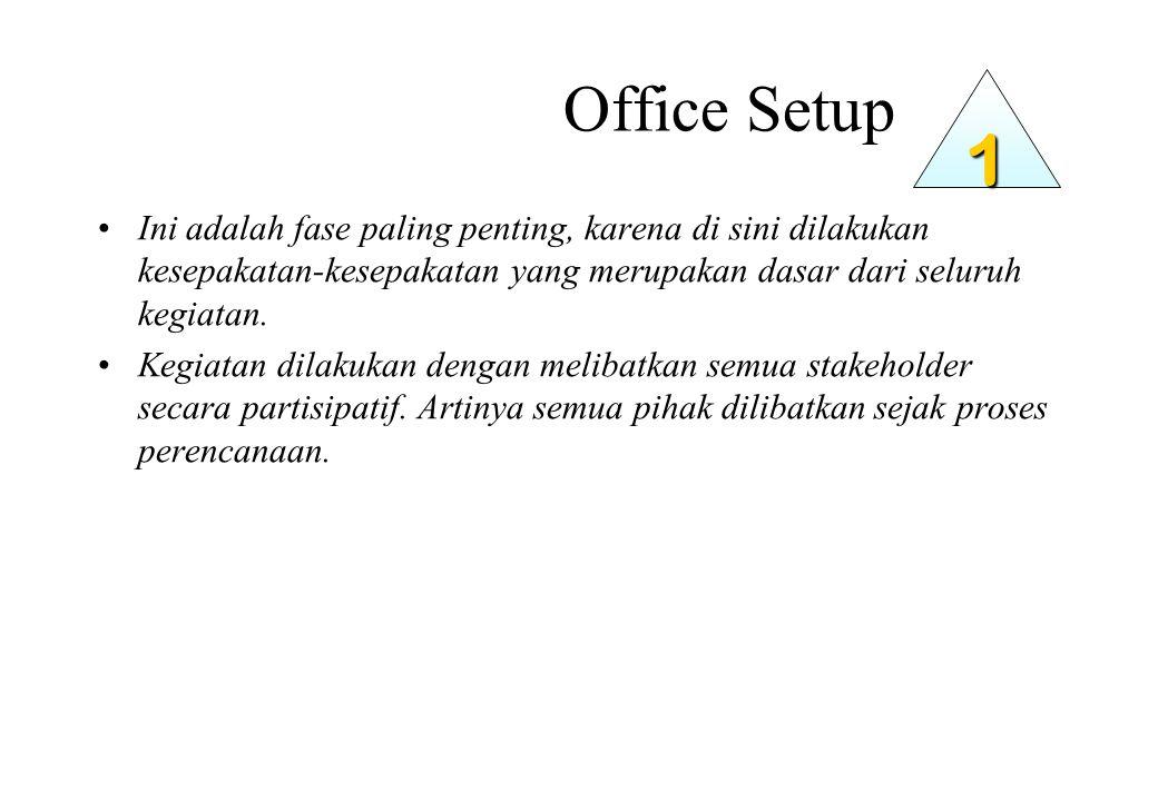Office Setup Ini adalah fase paling penting, karena di sini dilakukan kesepakatan-kesepakatan yang merupakan dasar dari seluruh kegiatan.