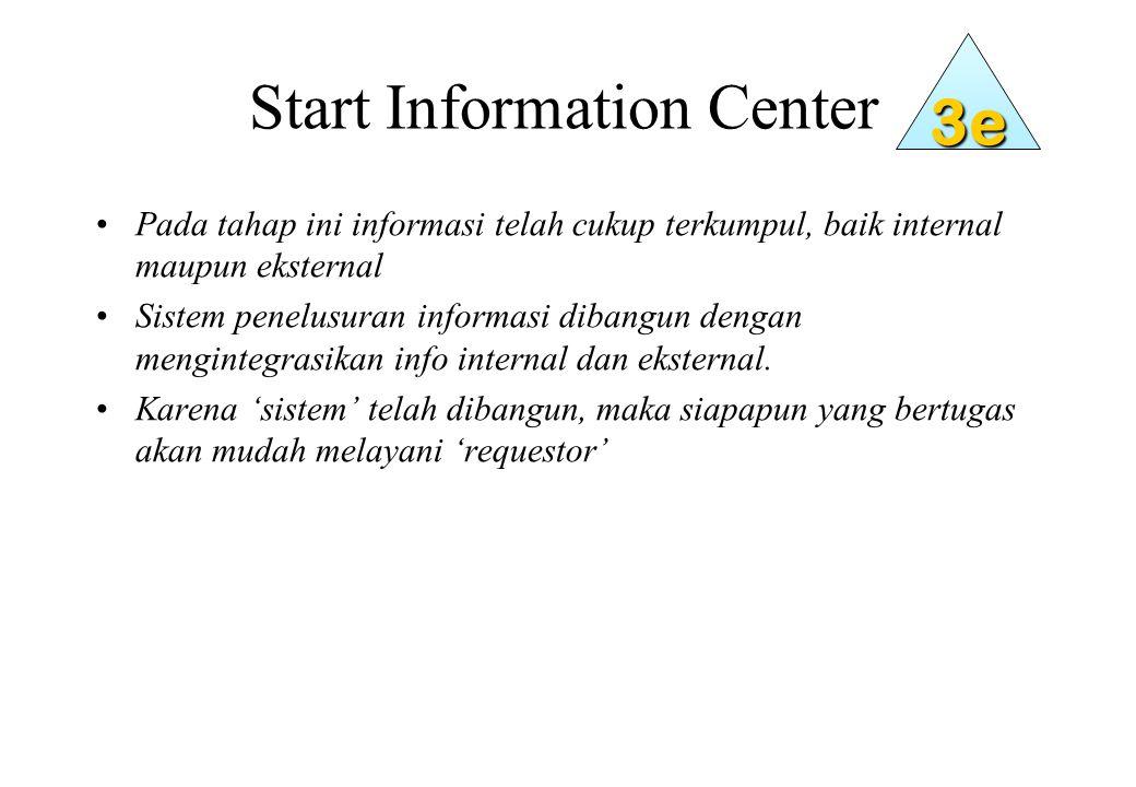 Start Information Center Pada tahap ini informasi telah cukup terkumpul, baik internal maupun eksternal Sistem penelusuran informasi dibangun dengan mengintegrasikan info internal dan eksternal.