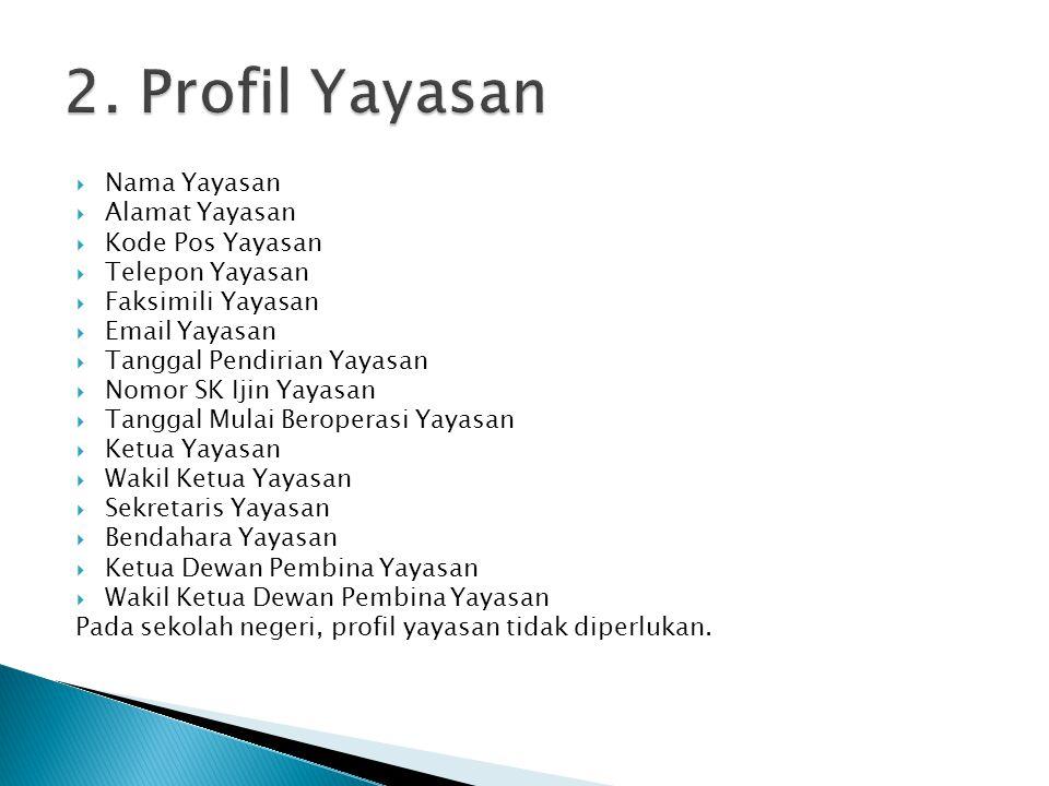  Nama Sekolah  Status Sekolah  Alamat Sekolah  Nama Kepala Sekolah, Wakil Kepala Sekolah  Guru dan Tenaga Pengajar  Jurusan Sekolah  Jumlah Kelas  Jumlah Siswa  Fasilitas dan Sarana Penunjang Pendidikan