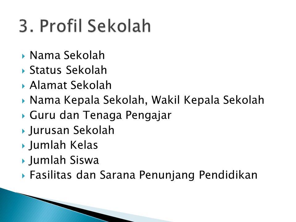  Nama Sekolah  Status Sekolah  Alamat Sekolah  Nama Kepala Sekolah, Wakil Kepala Sekolah  Guru dan Tenaga Pengajar  Jurusan Sekolah  Jumlah Kel