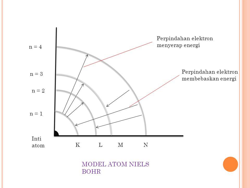 4. M ODEL ATOM N IELS BOHR Menurut Niels Bohr: a. Atom terdiri atas inti yang bermuatan positif dan elektron-elektron yang bermuatan negatif yang bere