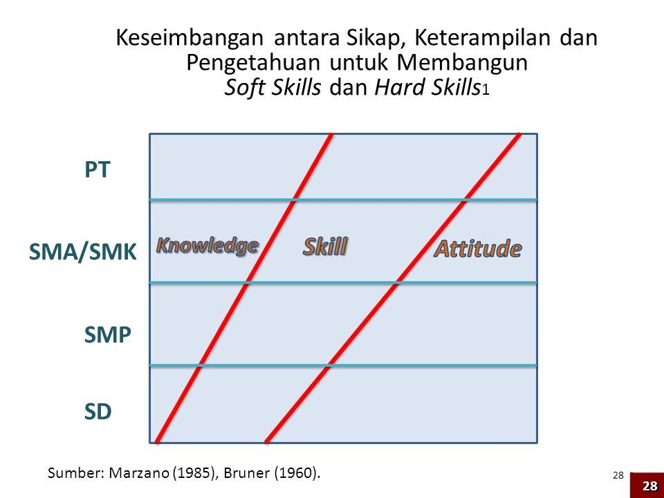 Keseimbangan antara Sikap, Keterampilan dan Pengetahuan untuk Membangun Soft Skills dan Hard Skills 1 PT SMA/SMK SMP SD Sumber: Marzano (1985), Bruner