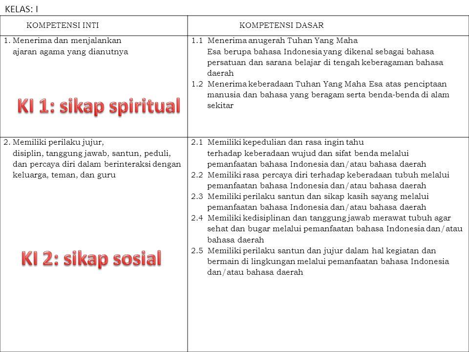 KOMPETENSI INTIKOMPETENSI DASAR 1. Menerima dan menjalankan ajaran agama yang dianutnya 1.1 Menerima anugerah Tuhan Yang Maha Esa berupa bahasa Indone