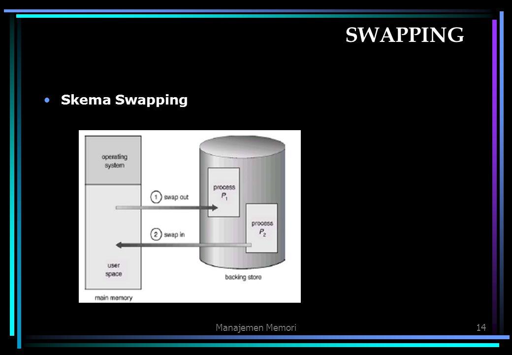 Manajemen Memori14 SWAPPING Skema Swapping