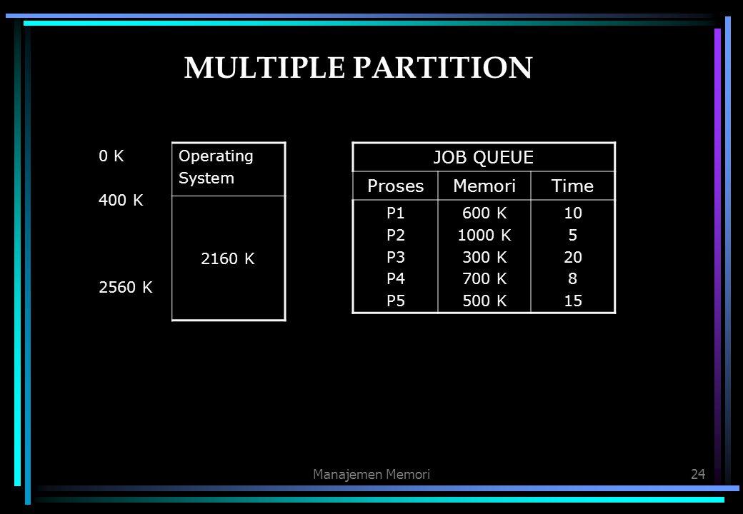 Manajemen Memori24 MULTIPLE PARTITION JOB QUEUE ProsesMemoriTime P1 P2 P3 P4 P5 600 K 1000 K 300 K 700 K 500 K 10 5 20 8 15 0 K 400 K 2560 K Operating