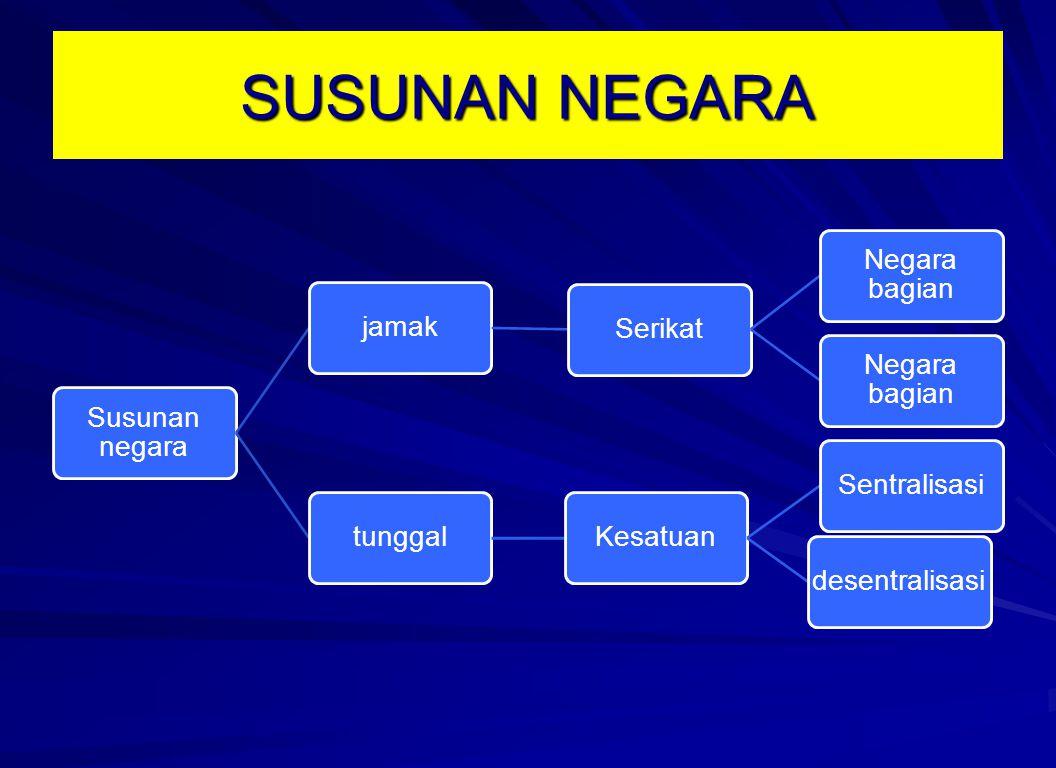 SUSUNAN NEGARA Susunan negara jamakSerikat Negara bagian tunggalKesatuanSentralisasidesentralisasi