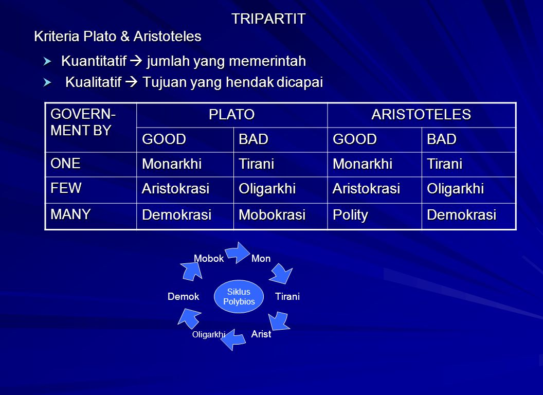 TRIPARTIT Kriteria Plato & Aristoteles TRIPARTIT Kriteria Plato & Aristoteles  Kuantitatif  jumlah yang memerintah  Kualitatif  Tujuan yang hendak