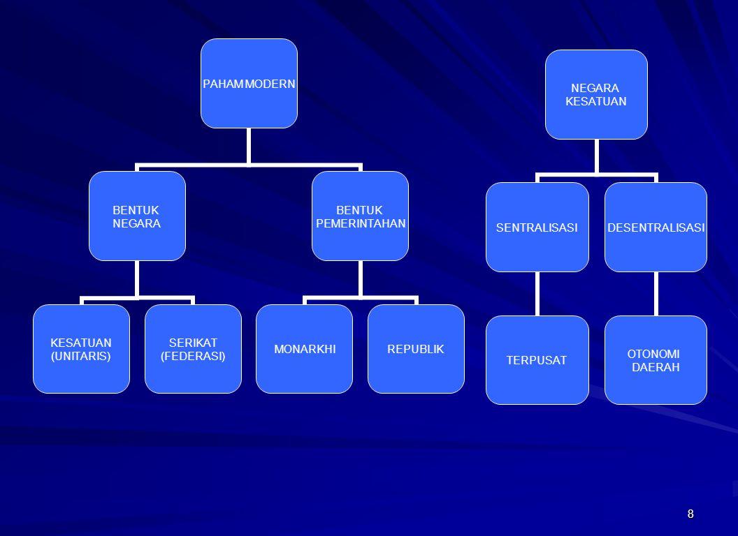 8 PAHAM MODERN BENTUK NEGARA KESATUAN (UNITARIS) SERIKAT (FEDERASI) BENTUK PEMERINTAHAN MONARKHIREPUBLIK NEGARA KESATUAN SENTRALISASI TERPUSAT DESENTR