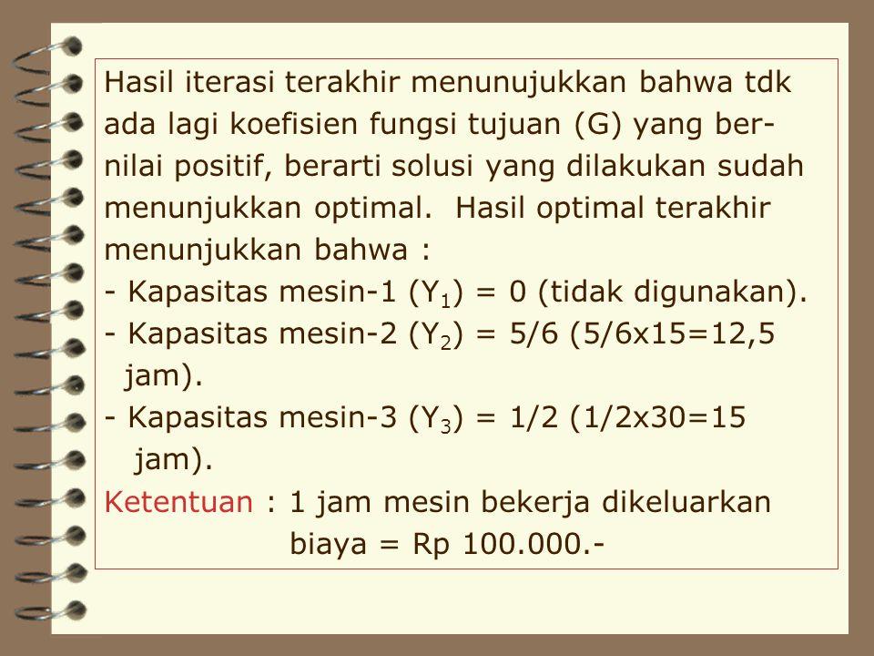 Hasil iterasi terakhir menunujukkan bahwa tdk ada lagi koefisien fungsi tujuan (G) yang ber- nilai positif, berarti solusi yang dilakukan sudah menunjukkan optimal.