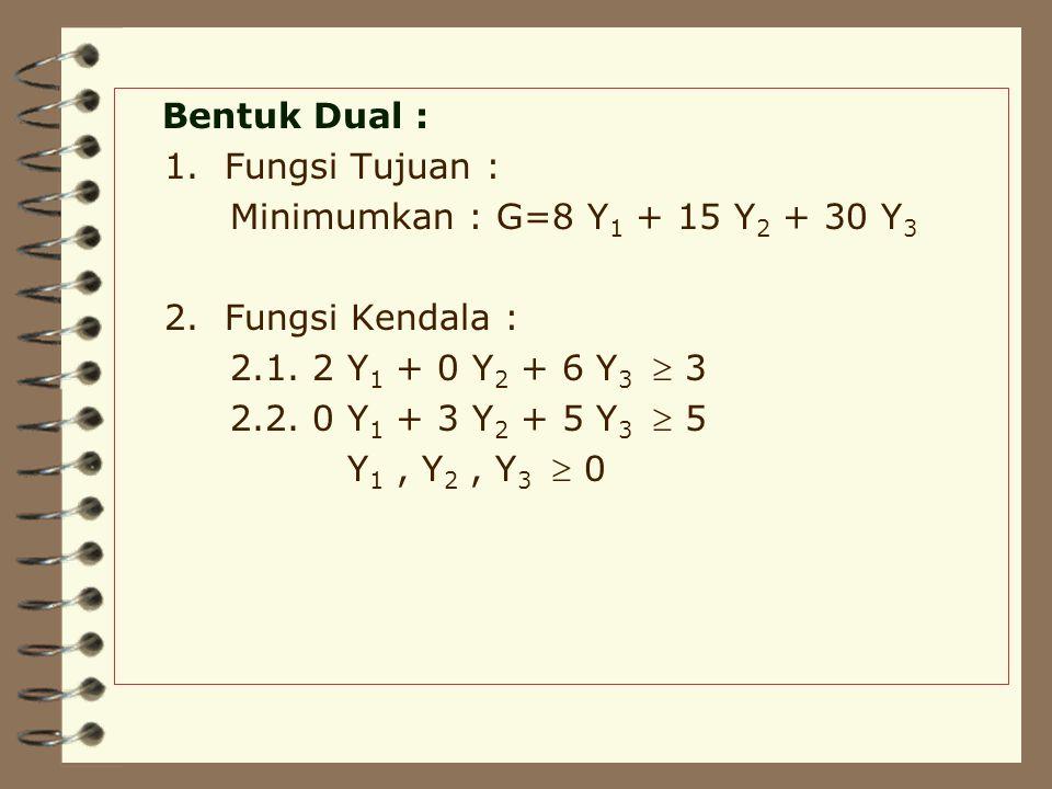 Bentuk Dual : 1.Fungsi Tujuan : Minimumkan : G=8 Y 1 + 15 Y 2 + 30 Y 3 2.