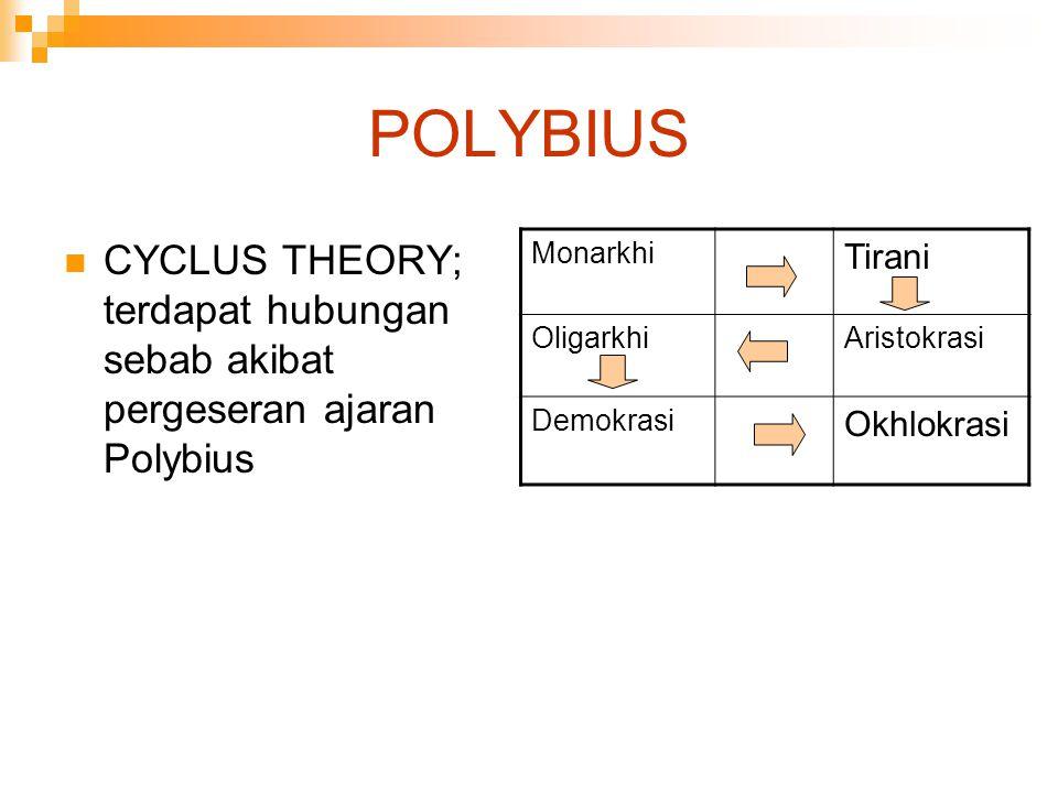 POLYBIUS CYCLUS THEORY; terdapat hubungan sebab akibat pergeseran ajaran Polybius Monarkhi Tirani OligarkhiAristokrasi Demokrasi Okhlokrasi