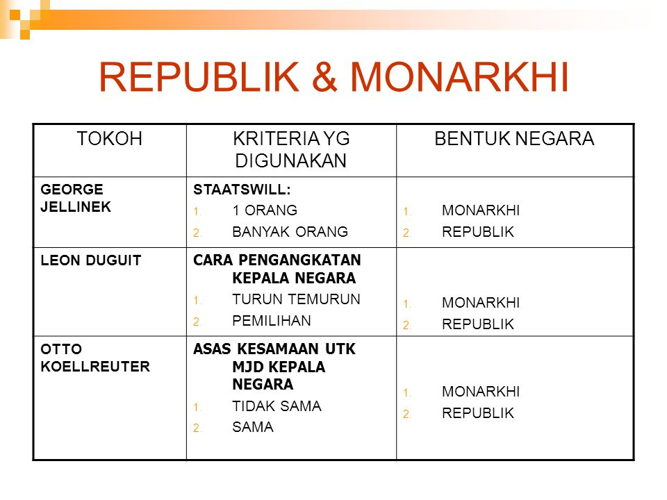 REPUBLIK & MONARKHI TOKOHKRITERIA YG DIGUNAKAN BENTUK NEGARA GEORGE JELLINEK STAATSWILL:  1 ORANG  BANYAK ORANG  MONARKHI  REPUBLIK LEON DUGUI