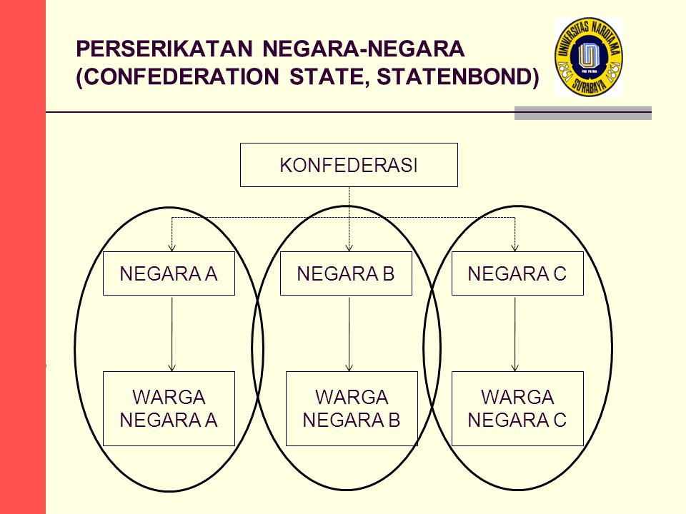 KONFEDERASI NEGARA A PERSERIKATAN NEGARA-NEGARA (CONFEDERATION STATE, STATENBOND) NEGARA BNEGARA C WARGA NEGARA A WARGA NEGARA B WARGA NEGARA C