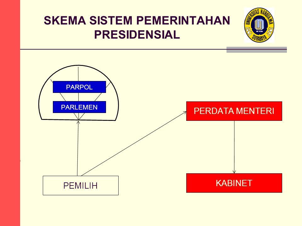 PERDATA MENTERI SKEMA SISTEM PEMERINTAHAN PRESIDENSIAL PARPOL PARLEMEN KABINET PEMILIH