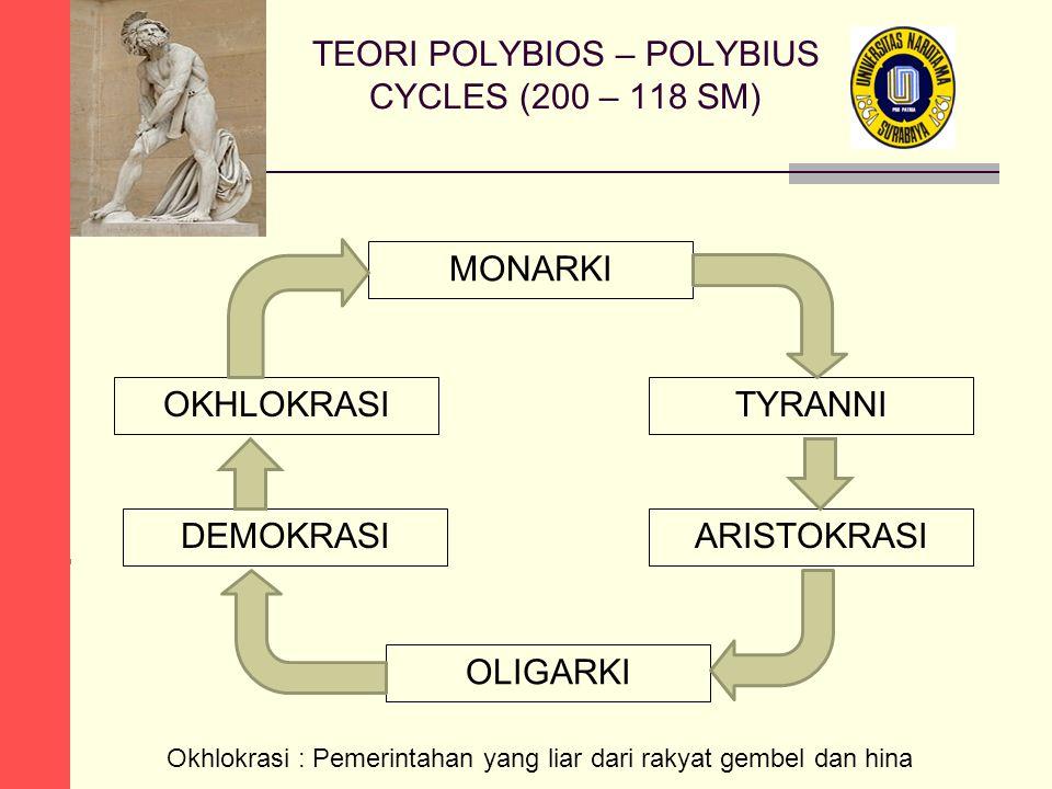 TEORI POLYBIOS – POLYBIUS CYCLES (200 – 118 SM) MONARKI TYRANNI ARISTOKRASI OLIGARKI DEMOKRASI OKHLOKRASI Okhlokrasi : Pemerintahan yang liar dari rakyat gembel dan hina