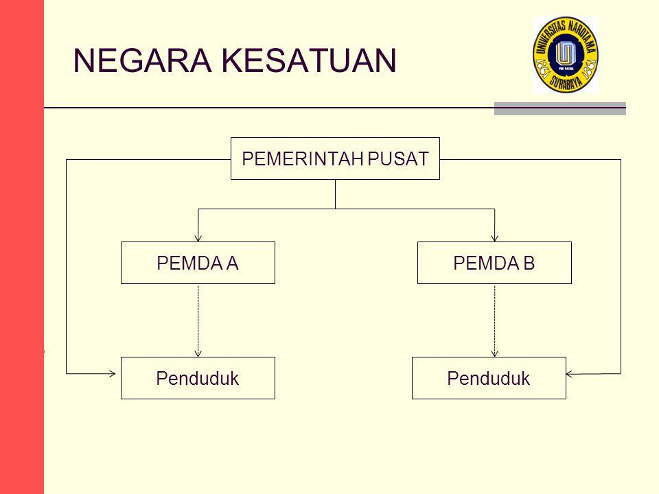 SISTEM PEMERINTAHAN a.Sistem Pemerintahan Parlementer b.