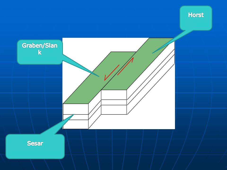 Bentuk Patahan a.Horst yaitu tanah yang lebih tinggi dari tanah sekitarnya b.