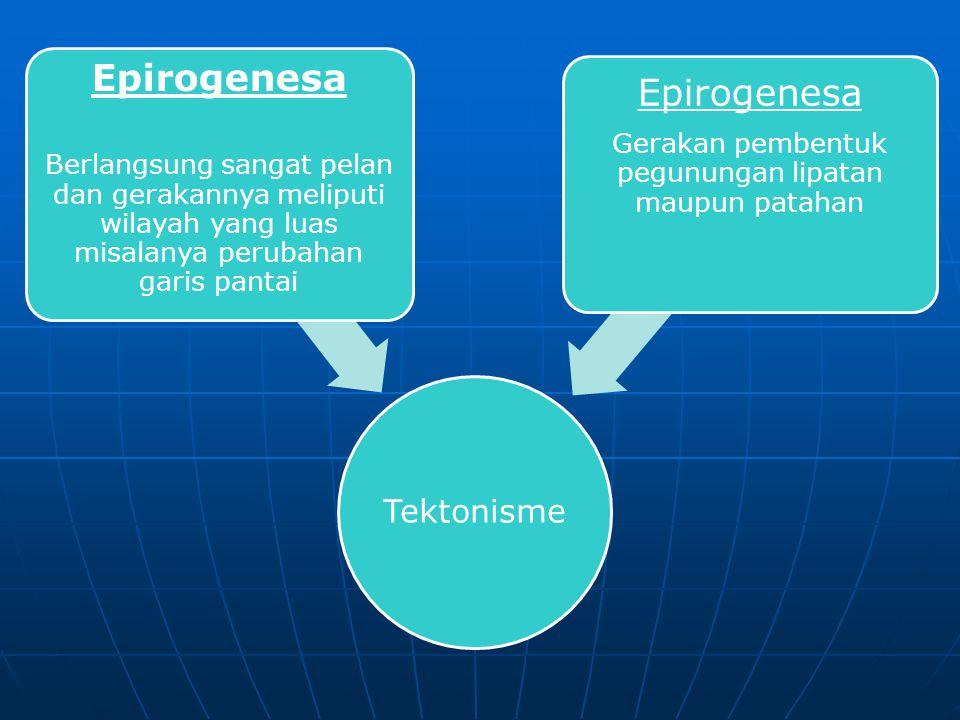 1. Tenaga Endogen tenaga pembentuk muka bumi yang berasal dari dalam bumi  Tektonisme (Diastropisme) Gerakan naik turun serta mendatar dari lempeng k