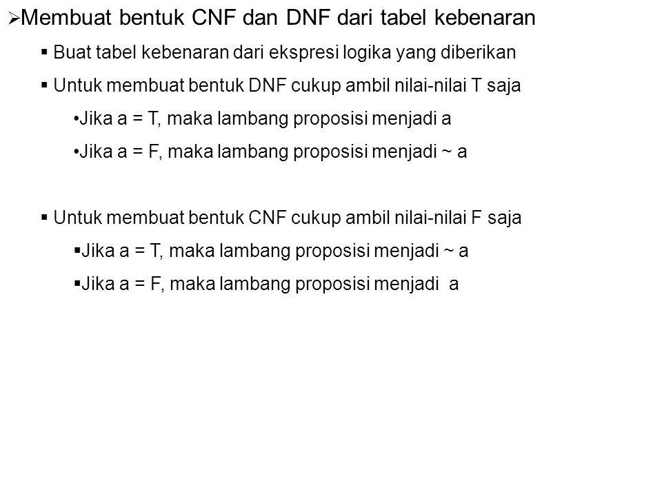 Contoh Soal 3.1 Ubahlah ekspresi logika A : ~ (a  b)  (~ a  ~ c) ke dalam bentuk CNF dan DNF Jawab : Buat terlebih dahulu tabel kebenarannya abc a  b~(a  b) ~ a~ c ~a  ~c~ (a  b)  (~ a  ~ c) FFFFTTTTT (1) FFTFTTFTT (2) FTFFTTTTT (3) FTTFTTFTT (4) TFFFTFTTT (5) TFTFTFFFF (x) TTFTFFTTF (y) TTTTFFFFT (6) DNF : (~a  ~b  ~c)  (~a  ~b  c)  (~a  b  ~c)  (~a  b  c)  (a  ~b  ~c)  (a  b  c) CNF : (~a  b  ~c)  (~a  ~b  c)