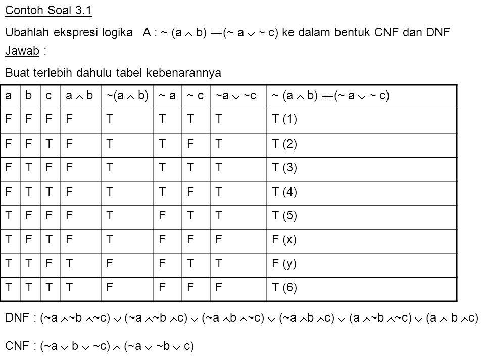 Latihan Soal 3.2 Tentukan bentuk DNF dan CNF dengan menggunakan tabel kebenaran dan hukum aljabar untuk kalimat ~(a  b)  (a  b) Jawab : ab a  b~(a  b)a  b~(a  b)  (a  b) FFTFFF FTTFFF TFFTFT TTT F  TT DNF: (~a  ~b)  (~ a  b ) CNF:(~a  b)  (~a  ~b) 