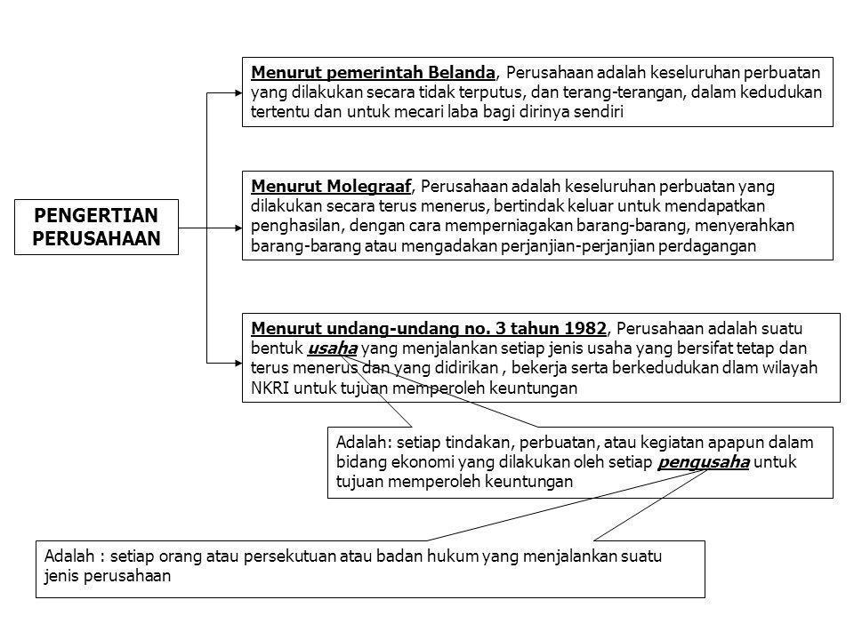 Pasal 1 Butir 2 UU No 8 Tahun 1997 tentang Dokumen Perusahaan : setiap bentuk usaha yang melakukan kegiatan secara tetap dan terus menerus dengan tujuan memperoleh keuntungan dan atau laba baik yang diselenggarakan oleh orang perorangan maupun badan usaha yang berbentuk badan hukum atau bukan badan hukum yang didirikan dan berkedudukkan dalam wilayah negara Republik Indonesia.