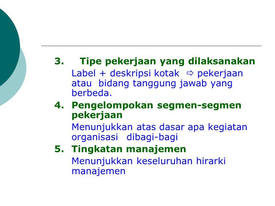 3. Tipe pekerjaan yang dilaksanakan Label + deskripsi kotak  pekerjaan atau bidang tanggung jawab yang berbeda. 4.Pengelompokan segmen-segmen pekerja