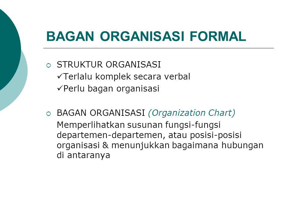 BAGAN ORGANISASI FORMAL  STRUKTUR ORGANISASI Terlalu komplek secara verbal Perlu bagan organisasi  BAGAN ORGANISASI (Organization Chart) Memperlihat