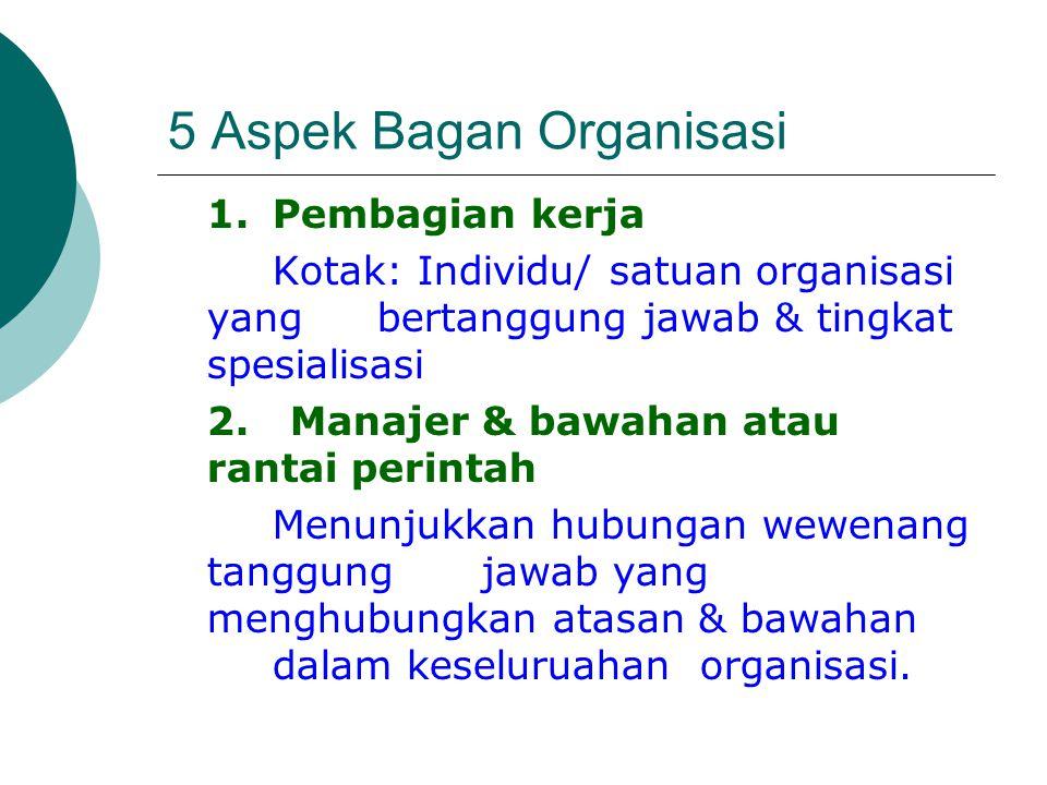 5 Aspek Bagan Organisasi 1.Pembagian kerja Kotak: Individu/ satuan organisasi yang bertanggung jawab & tingkat spesialisasi 2. Manajer & bawahan atau