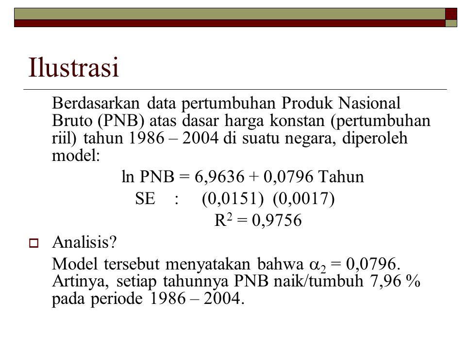 Ilustrasi Berdasarkan data pertumbuhan Produk Nasional Bruto (PNB) atas dasar harga konstan (pertumbuhan riil) tahun 1986 – 2004 di suatu negara, dipe
