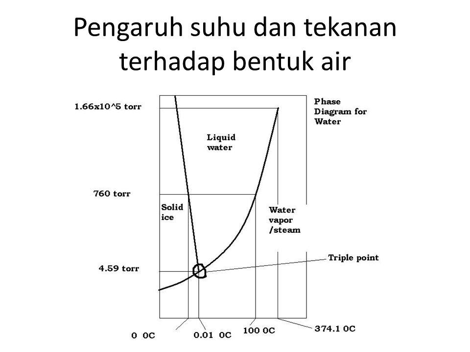 Pengaruh suhu dan tekanan terhadap bentuk air
