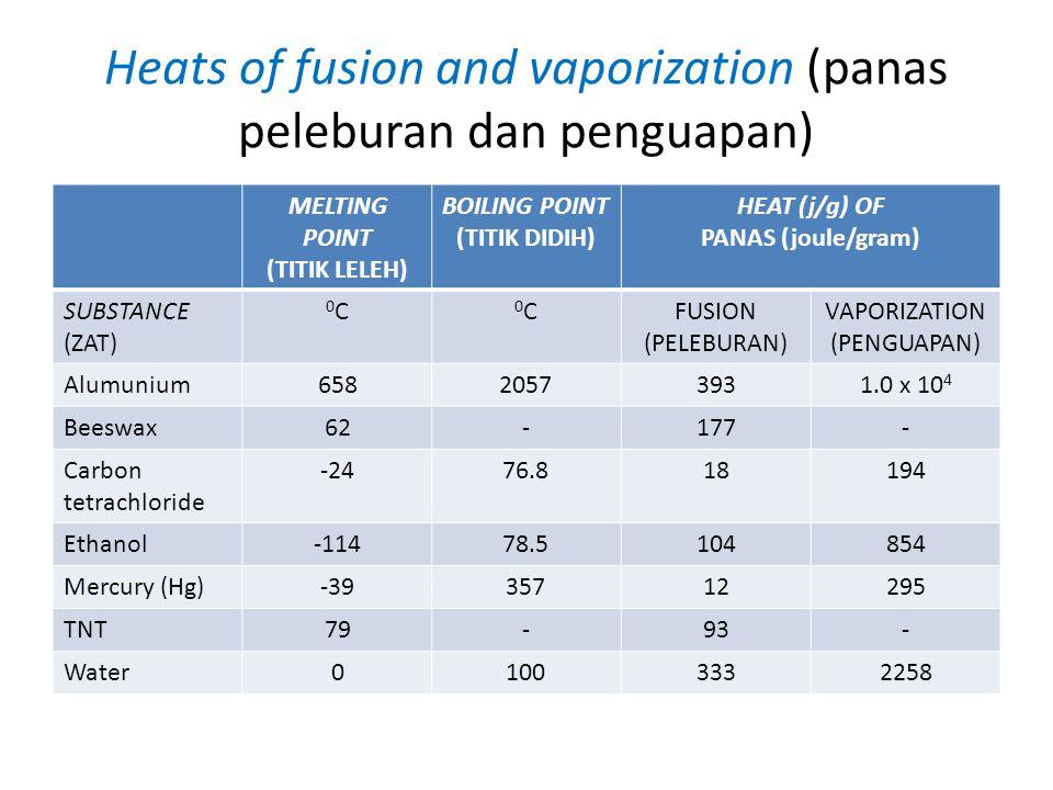 Heats of fusion and vaporization (panas peleburan dan penguapan) MELTING POINT (TITIK LELEH) BOILING POINT (TITIK DIDIH) HEAT (j/g) OF PANAS (joule/gram) SUBSTANCE (ZAT) 0C0C 0C0CFUSION (PELEBURAN) VAPORIZATION (PENGUAPAN) Alumunium65820573931.0 x 10 4 Beeswax62-177- Carbon tetrachloride -2476.818194 Ethanol-11478.5104854 Mercury (Hg)-3935712295 TNT79-93- Water01003332258
