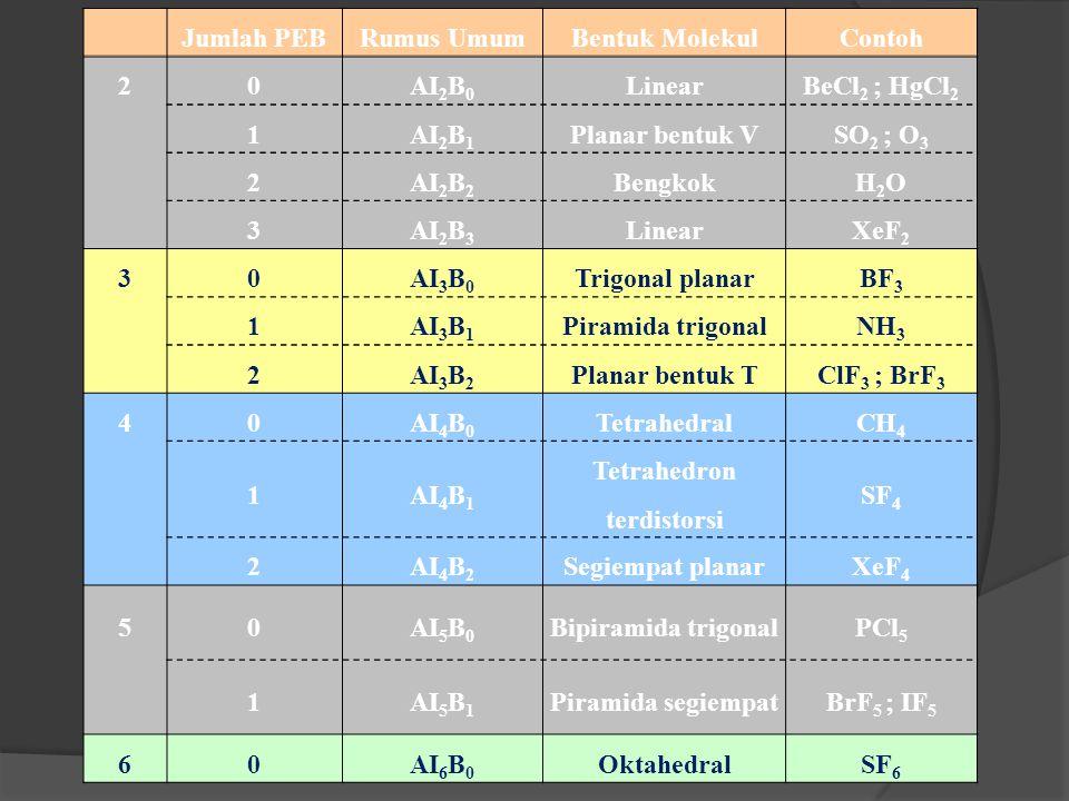 Jumlah PEBRumus UmumBentuk MolekulContoh 20AI 2 B 0 LinearBeCl 2 ; HgCl 2 1AI 2 B 1 Planar bentuk VSO 2 ; O 3 2AI 2 B 2 BengkokH2OH2O 3AI 2 B 3 LinearXeF 2 30AI 3 B 0 Trigonal planarBF 3 1AI 3 B 1 Piramida trigonalNH 3 2AI 3 B 2 Planar bentuk TClF 3 ; BrF 3 40AI 4 B 0 TetrahedralCH 4 1AI 4 B 1 Tetrahedron terdistorsi SF 4 2AI 4 B 2 Segiempat planarXeF 4 50AI 5 B 0 Bipiramida trigonalPCl 5 1AI 5 B 1 Piramida segiempatBrF 5 ; IF 5 60AI 6 B 0 OktahedralSF 6