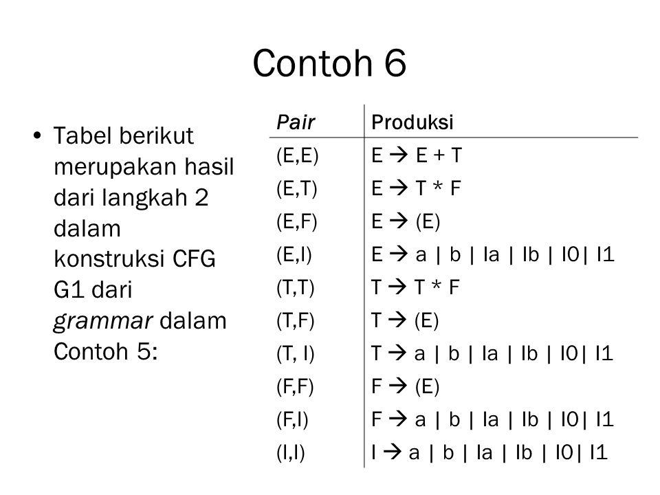 Contoh 6 Tabel berikut merupakan hasil dari langkah 2 dalam konstruksi CFG G1 dari grammar dalam Contoh 5: PairProduksi (E,E)E  E + T (E,T)E  T * F (E,F)E  (E) (E,I)E  a | b | Ia | Ib | I0| I1 (T,T)T  T * F (T,F)T  (E) (T, I)T  a | b | Ia | Ib | I0| I1 (F,F)F  (E) (F,I)F  a | b | Ia | Ib | I0| I1 (I,I)I  a | b | Ia | Ib | I0| I1