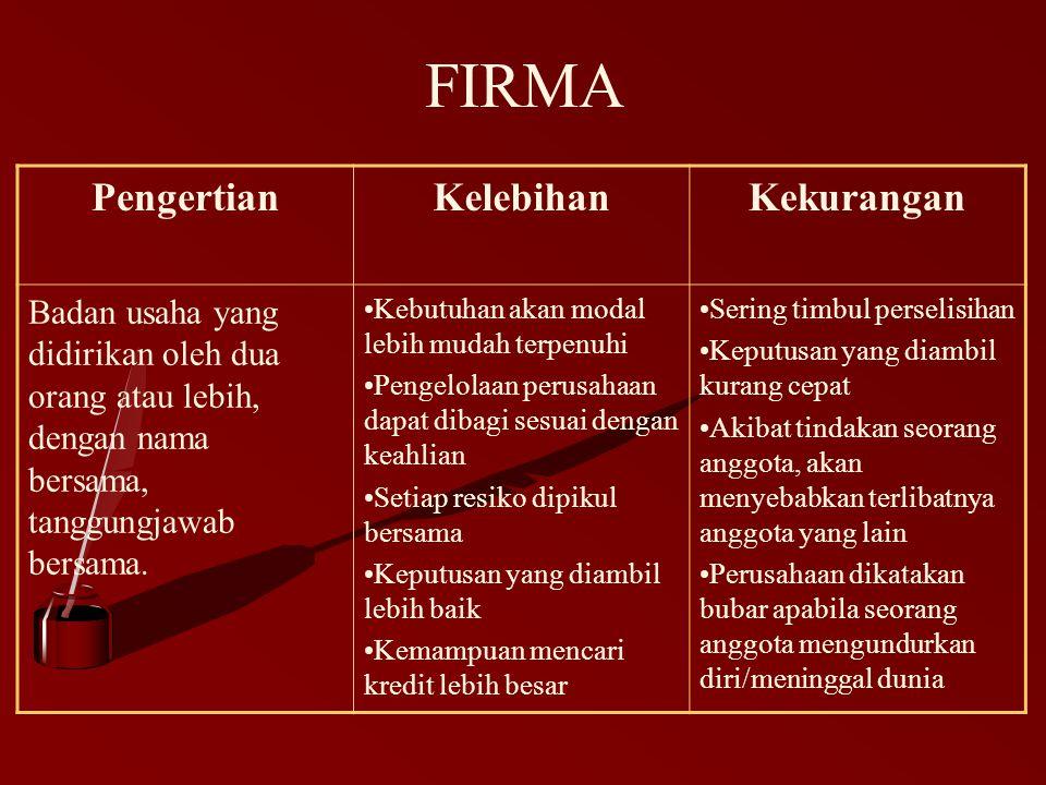 FIRMA PengertianKelebihanKekurangan Badan usaha yang didirikan oleh dua orang atau lebih, dengan nama bersama, tanggungjawab bersama. Kebutuhan akan m