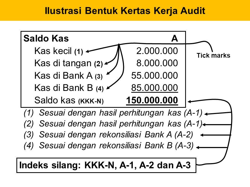 Saldo Kas Kas kecil (1) 2.000.000 Kas di tangan (2) 8.000.000 Kas di Bank A (3) 55.000.000 Kas di Bank B (4) 85.000.000 Saldo kas (KKK-N) 150.000.000