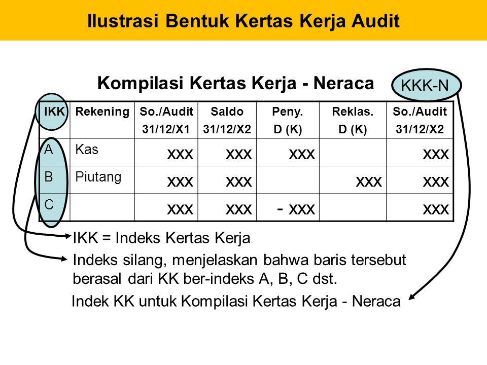 IKKRekeningSo./Audit 31/12/X1 Saldo 31/12/X2 Peny. D (K) Reklas. D (K) So./Audit 31/12/X2 AKas xxx BPiutang xxx C - xxxxxx Kompilasi Kertas Kerja - Ne