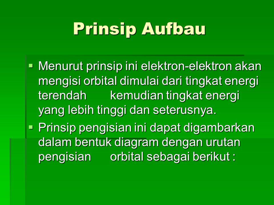 Cara pengisian elektron dalam orbital : ....